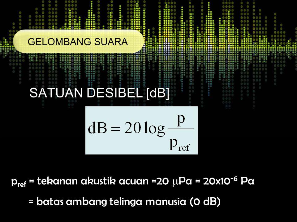 SATUAN DESIBEL [dB] pref = tekanan akustik acuan =20 Pa = 20x10-6 Pa